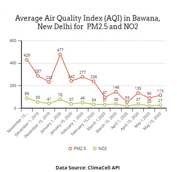 bawana india air quality api