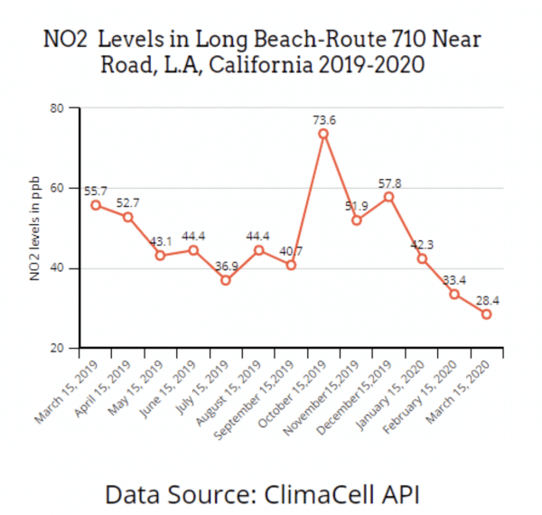 long beach california air quality api