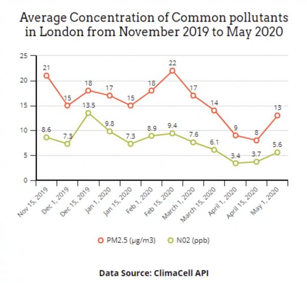 london england covid 19 air quality api