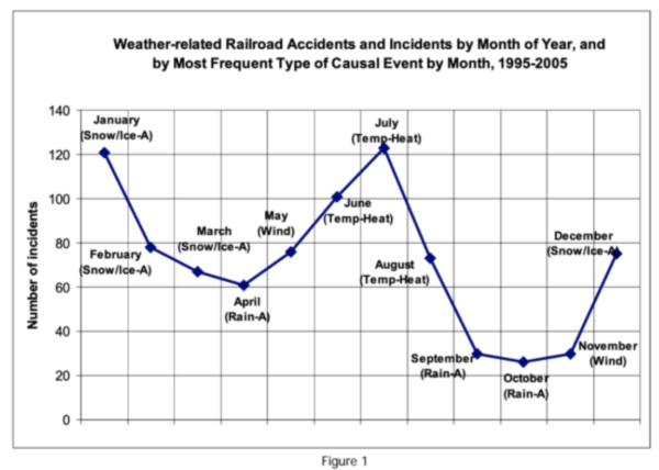 weather related railroad accidents data