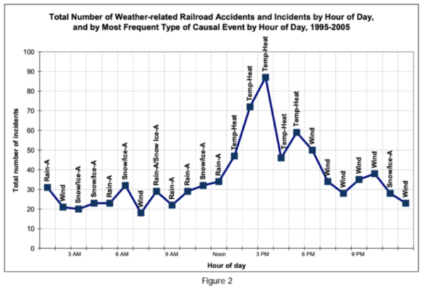 weather related rail accidents by hour