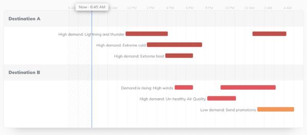 marketing dashboard Tomorrow.io