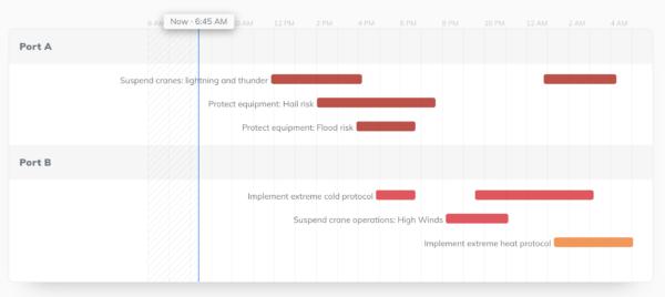 shipping insights dashboard Tomorrow.io