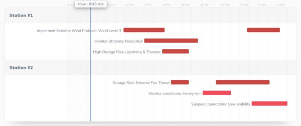 energy utilities flood risk